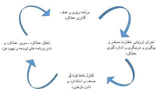 مدیریت عملکرد به روش TTM